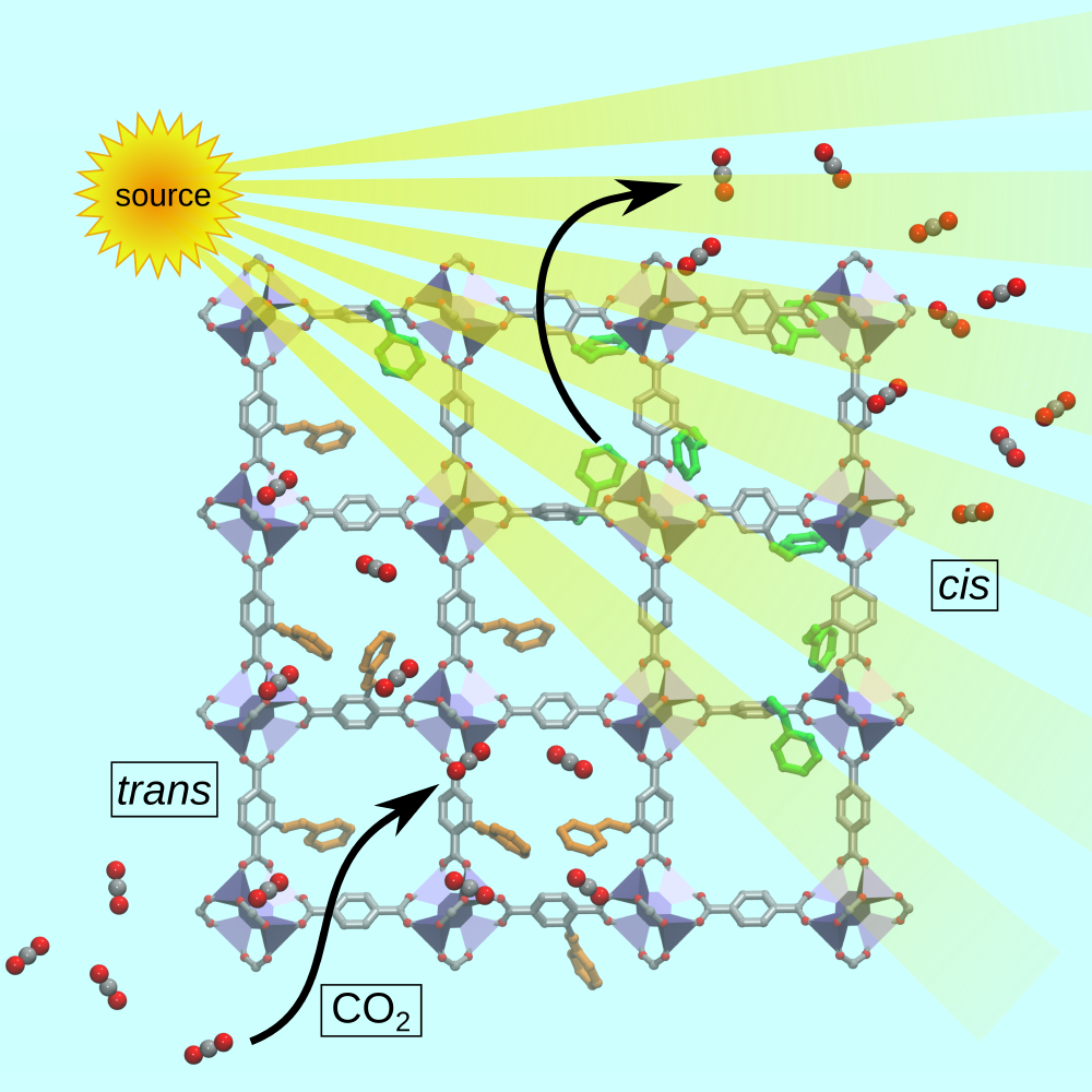 Schematic illustration of the reversible change in CO2 uptake upon light irradiation
