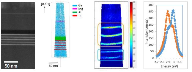 Atom Probe Tomography workshop - SIMaP/LETI-CEA