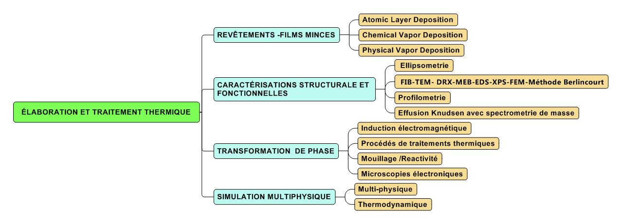 Elaboration et Traitements Thermiques