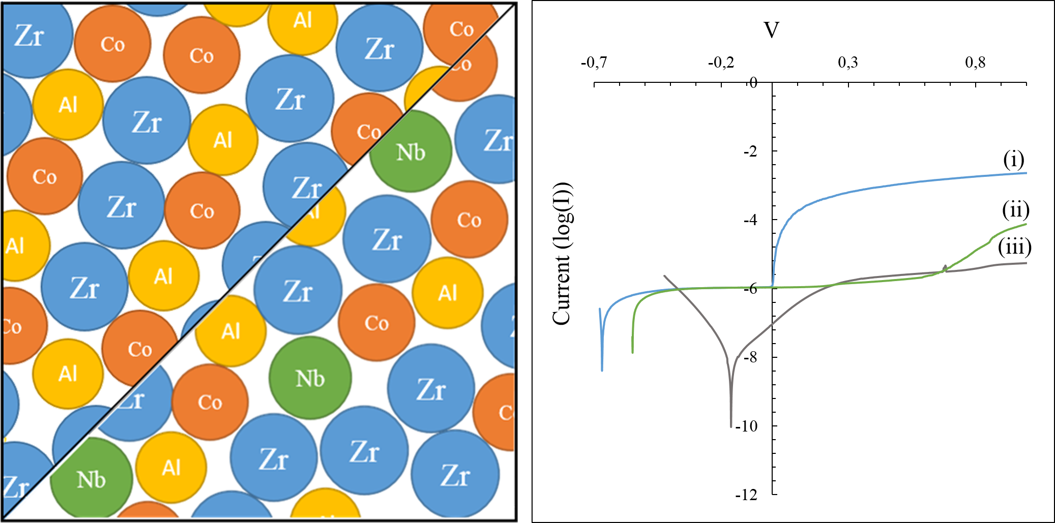 (left) schematic representation of the Nb micro-alloying, (right) polarisations curves of (i) ZrCoAl BMG, (ii) ZrCoAlNb BMG and (iii) TA6V.