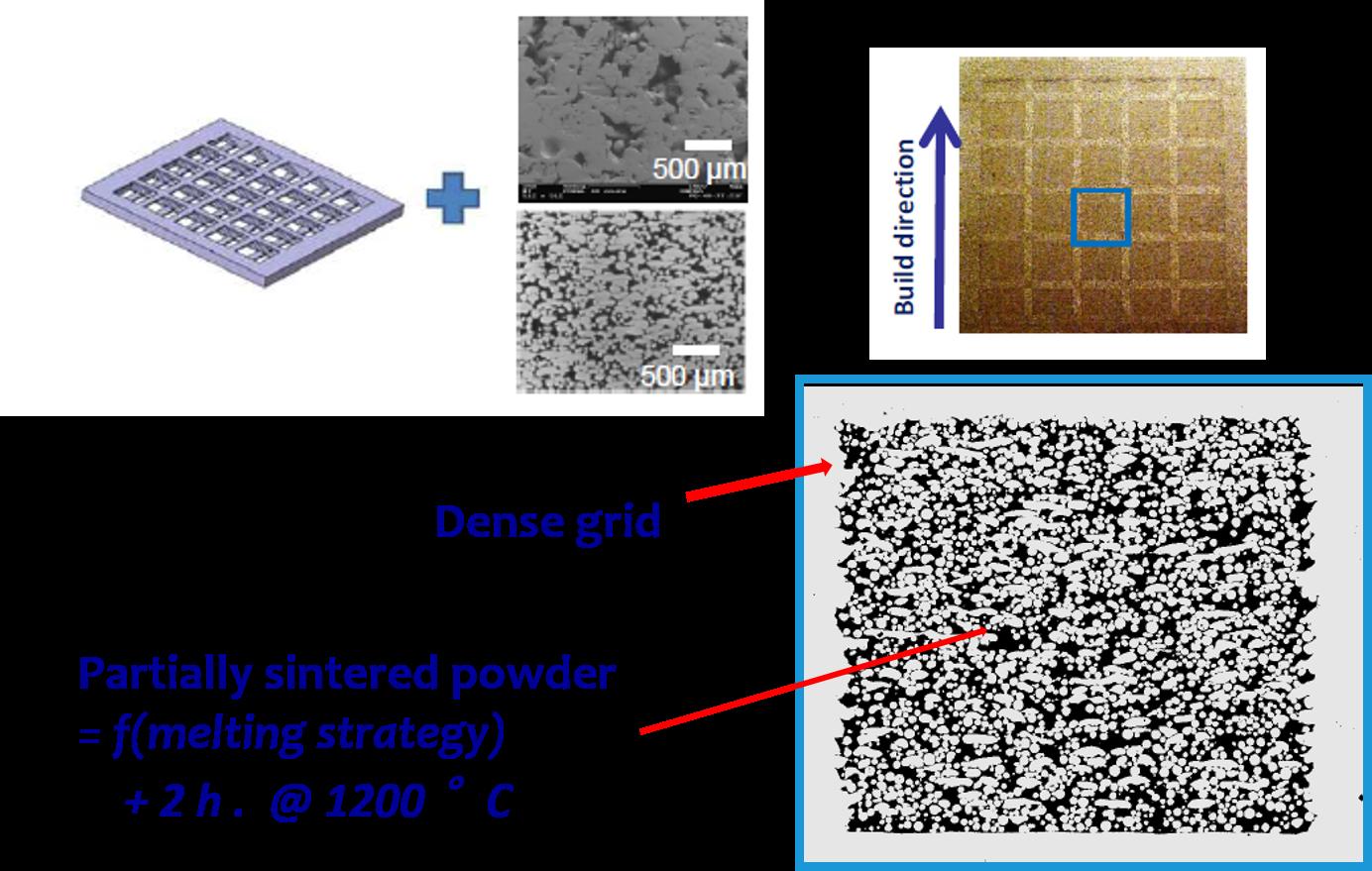 porous grid