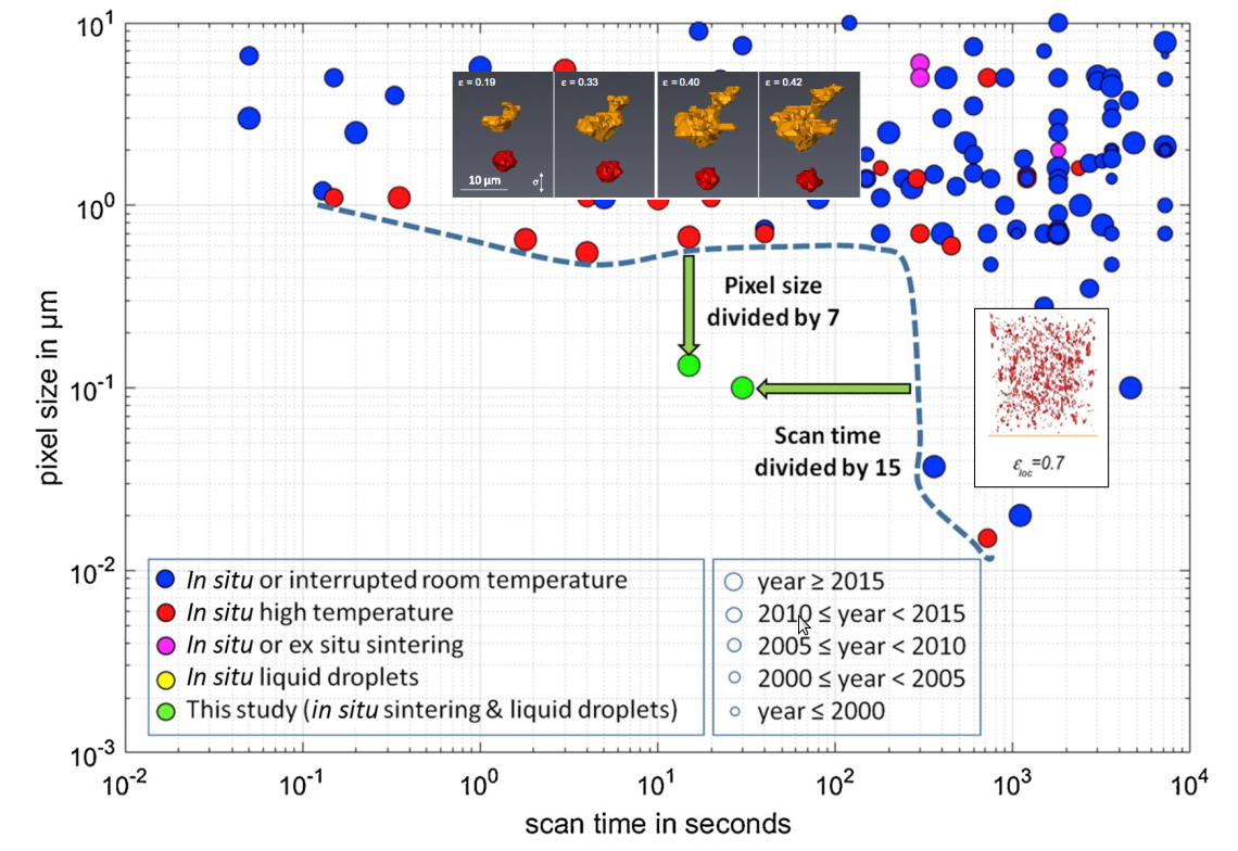 Time-resolution graph of in situ experiments. In situ nano-tomography experiments can be achieved thanks to a combination of high resolution and short acquisition time.