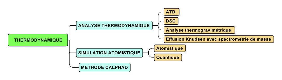 Pôle Thermodynamique