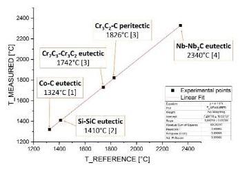 Resultats mesures haute temperature
