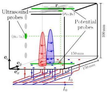 Schema mesure - MHD turbulence