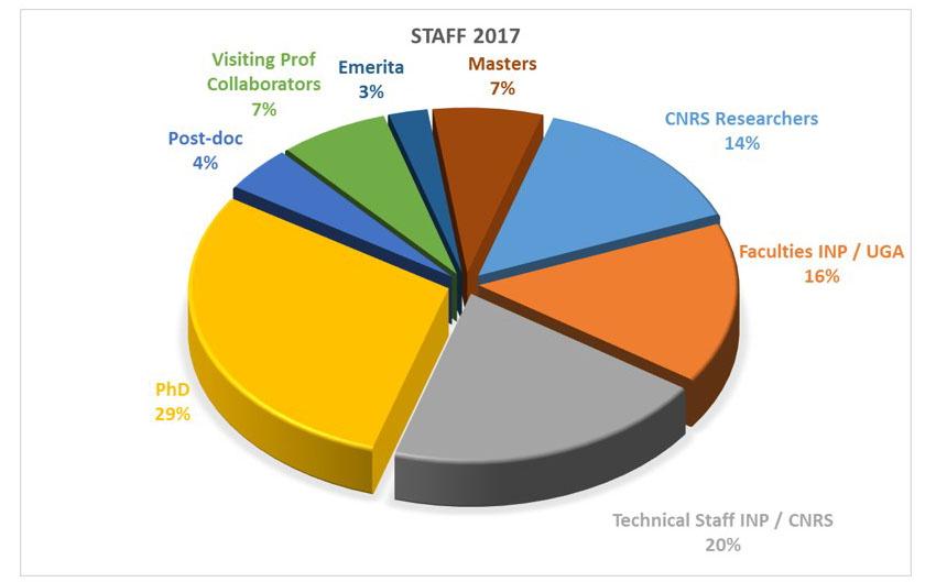 Personnels SIMaP 2017