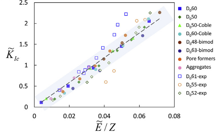 Scaling law between toughness and Young's modulus normalized by the number of bonds per particle in a porous ceramic